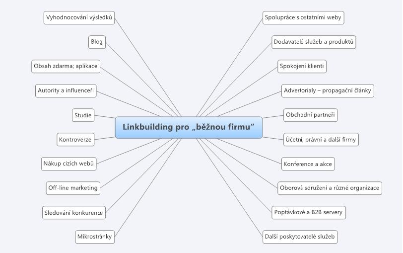 Školení linkbuildingu